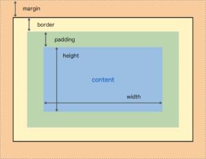 CSS Box Modal